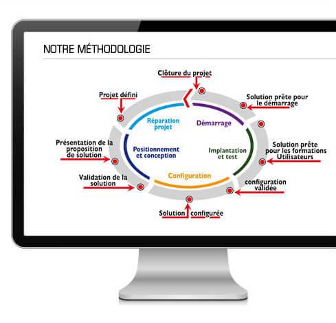 Méthodologie-intégration-solutions-ERP-M3-Movew
